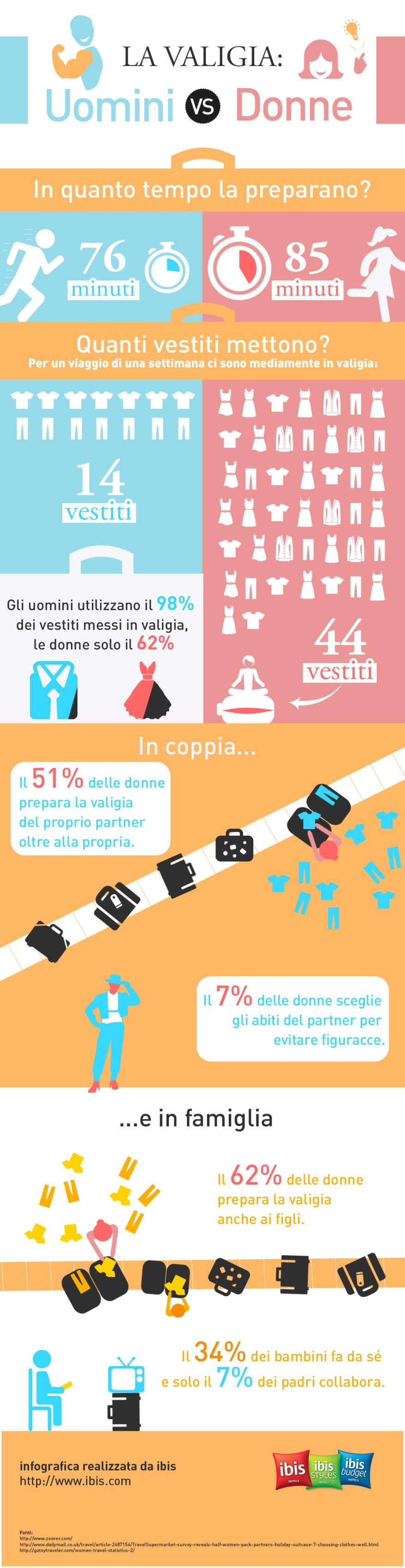 infografica-valigia